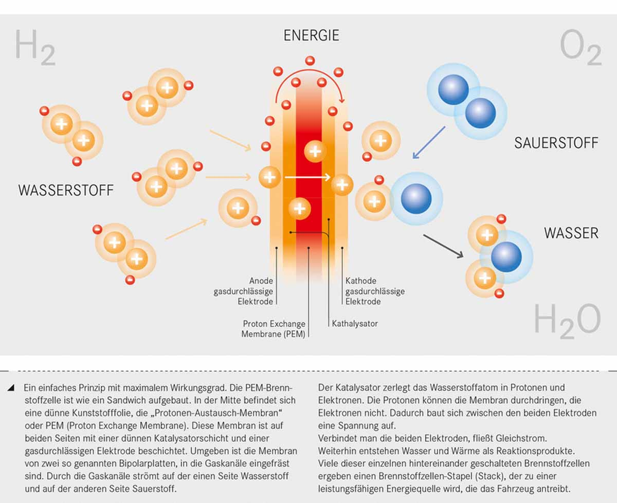 Wasserstoff kommt, aber wie!?