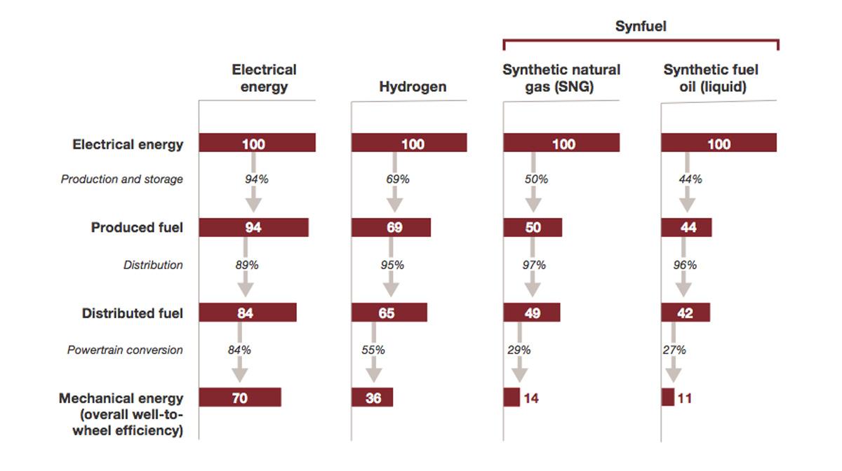 Wirkungsgradvergleich: E-Auto, H-Auto, Synfuel-Auto