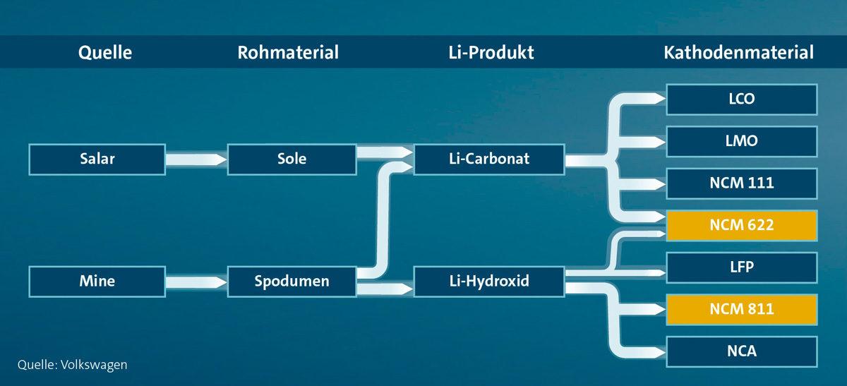 Volkswagen sichert sich Lithium